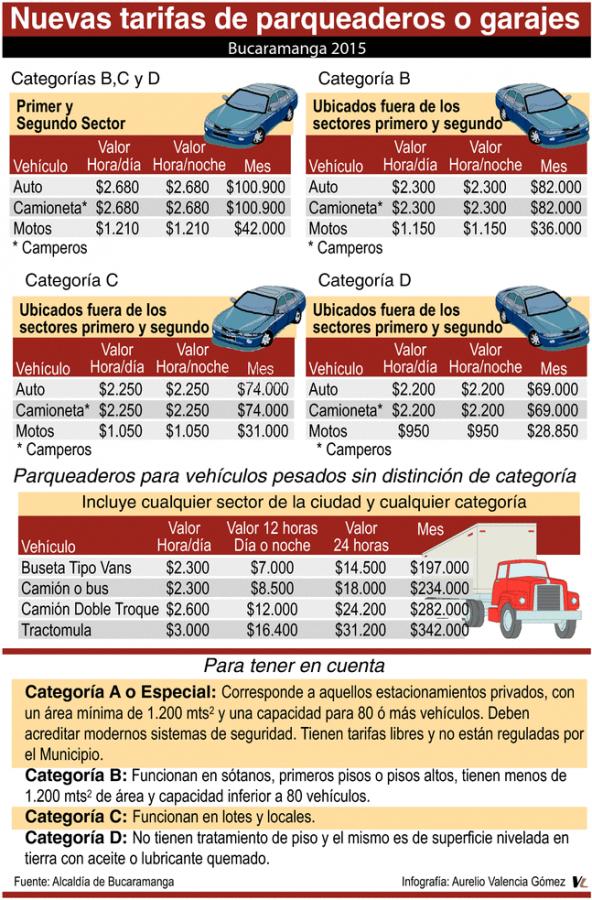 Tarifas de Parqueaderos en Bucaramanga 2015